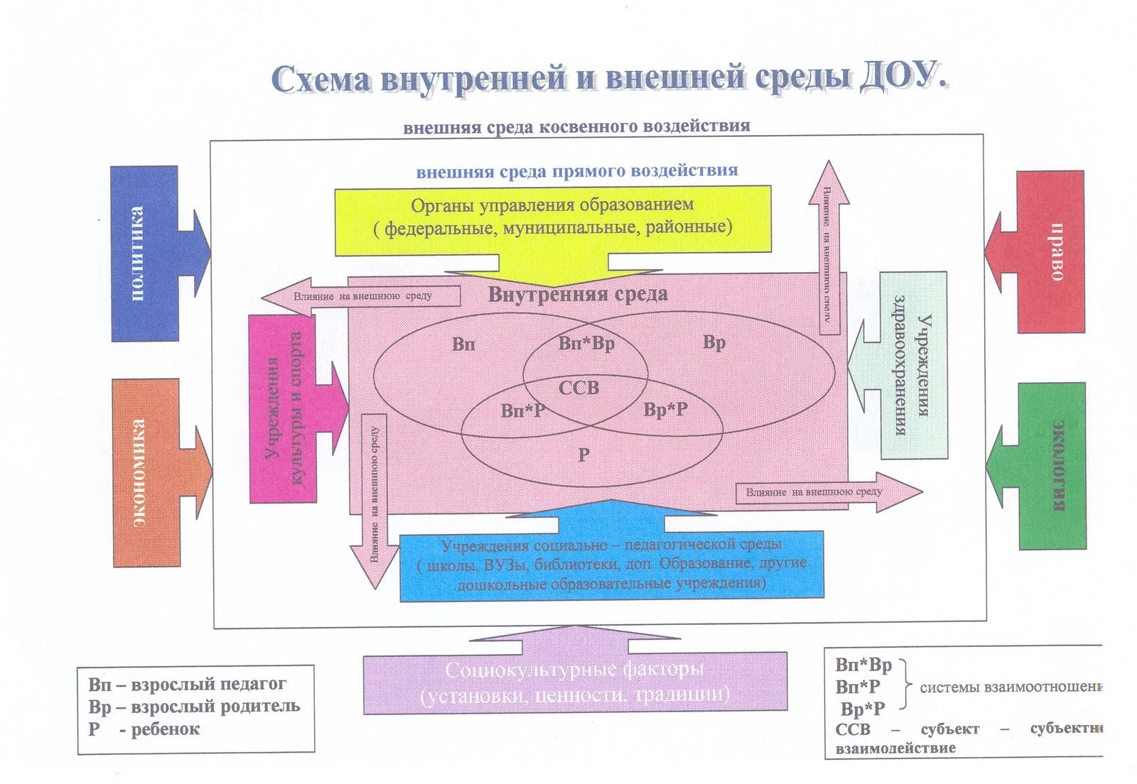Схема внутренняя внешняя среда организации