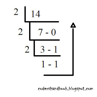 Binary conversion c