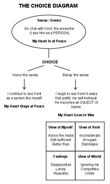 Choice Diagram Anatomy Of Peace - Basic Guide Wiring Diagram •