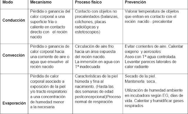 GUIA DE MECANISMOS DE PERDIDA Y GANANCIA DEL CALOR DEL RECIEN NACIDO