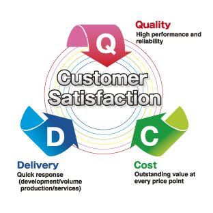 customer satisfaction on merchandising Because the success of a retail store depends on the customer's shopping experience, excellence in customer service is a mainstay to ensure satisfaction implementing a retail customer.
