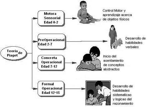 DESARROLLO COGNITIVO- PROYECTO EN PROCESO DE  DOCUMENTACION.