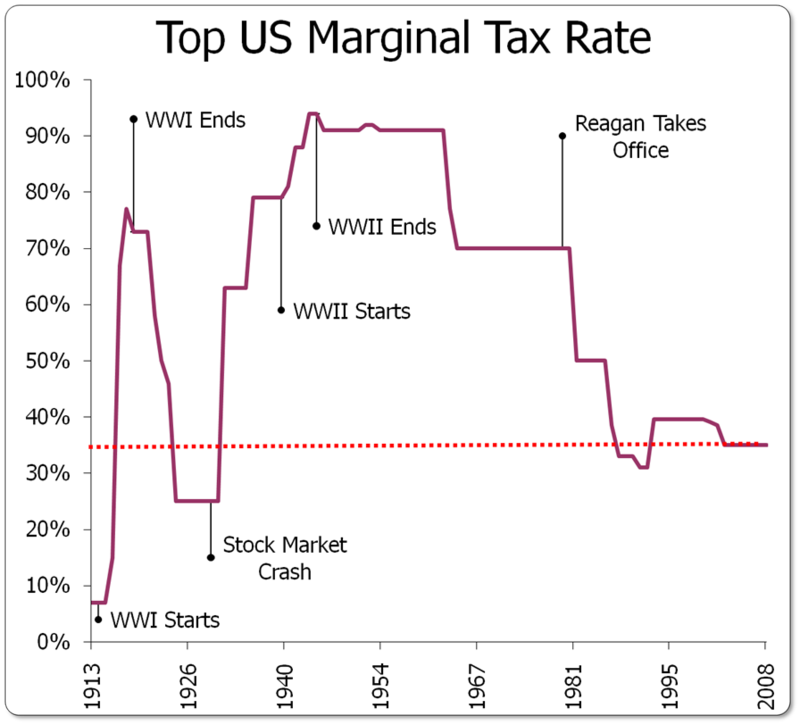 Top US Marginal Tax Rate over time