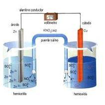 celda electroquimica