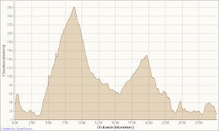 John Korasie 30km Race Elevation Route Profile