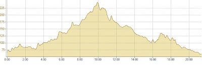 Lourensford Half Marathon Route Elevation.jpg