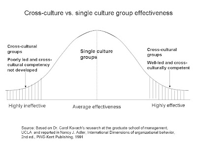 dealing with multicultural teams More often than not, business teams today are multicultural and remotely  managed employees or freelancers are often international even when startup.