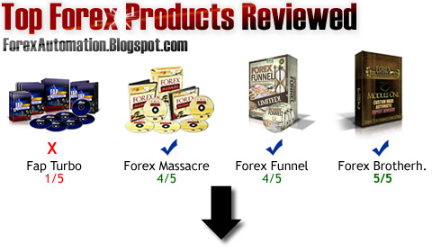 Forex funnel review
