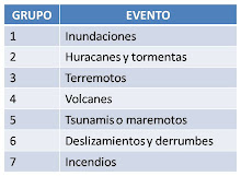 Eventos socionaturales.