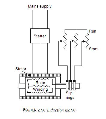 Wound Rotor Induction Motor on electric furnace wiring diagram