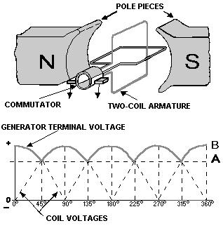 458 furthermore AC155E14 as well Generator Principle moreover 15 further Inventor. on biogas energy