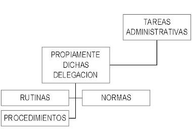 Delegación de tareas administrativas: