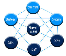 an overview of the diagnostic model 7 s framework and its use on evaluating organization efficiency The ca-bpr is a companion framework to the california project management framework (ca-pmf) and the california organization change management framework (ca-ocm) the ca-bpr is designed to assist organizations in optimizing their business process to leverage and maximize the capabilities of technology.