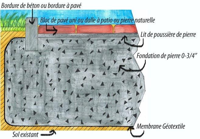 Cr ation paysage la fondation - Comment poser des paves ...