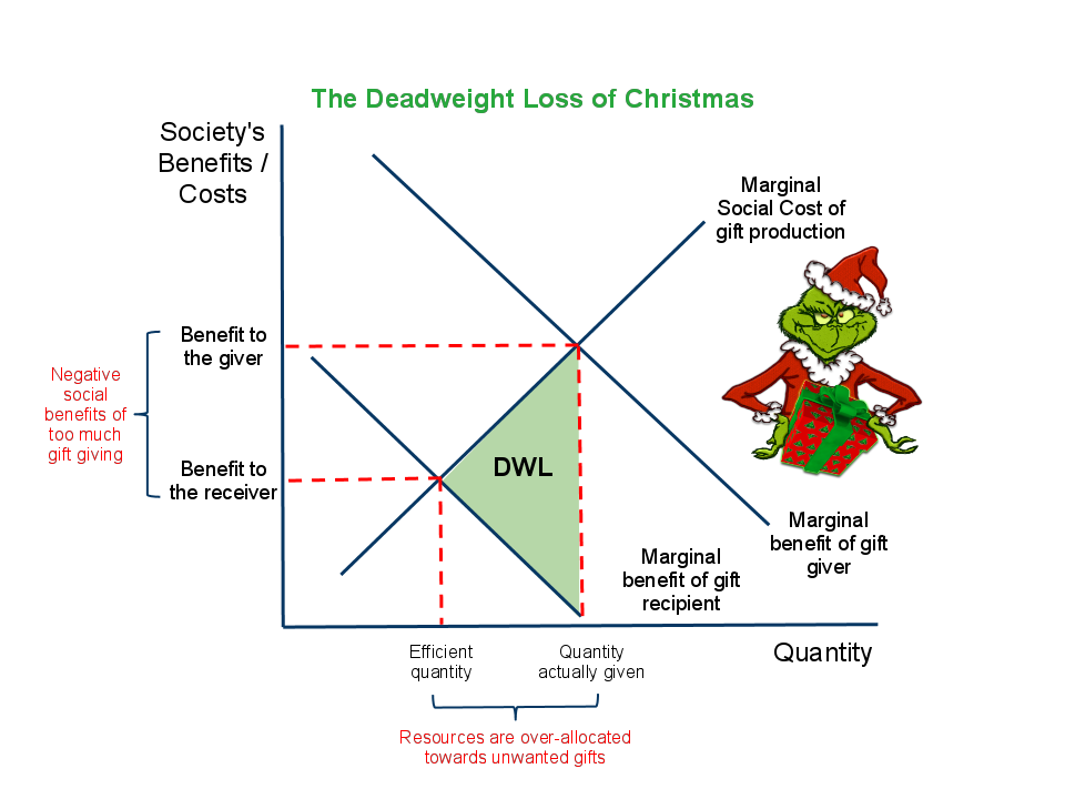 deadweight loss of christmas gifts