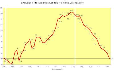 Ecolución de la tasa interanual del precio de la vivienda libre (entre las dos líneas azules, el período de gobierno del PP)