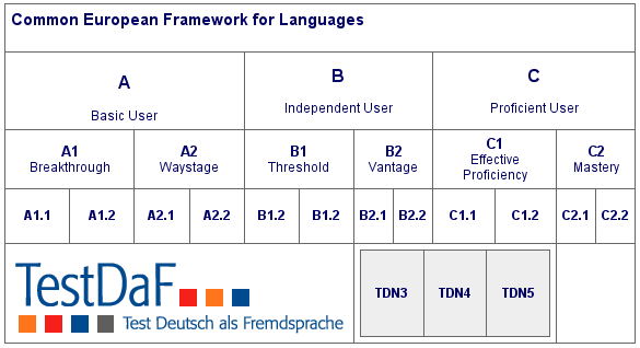 Deutsch: About TestDaF in Engl...