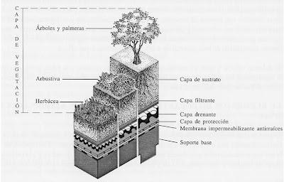 Normas jardineria y paisajismo
