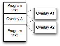illustration of program overlays