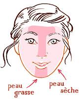 Le mythe d'un produit pour tous types de peaux.