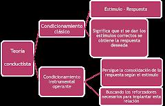 Caracteristicas de la teoria conductista.