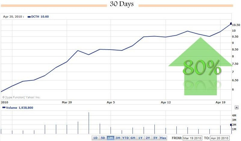 Option trading company nv