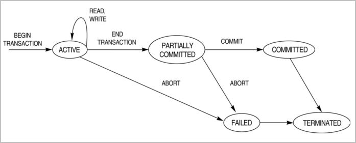 Concurrency Control In Dbms Definition