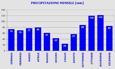 precipitazioni mensili