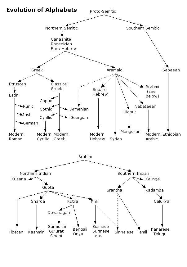 The Original Alphabet Alphabets Without Vowels