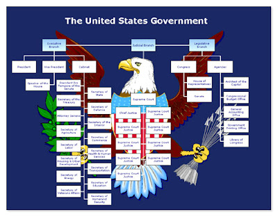 us goverment