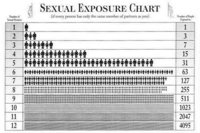 The Average Number of Sexual Partners by Country - ATTN: