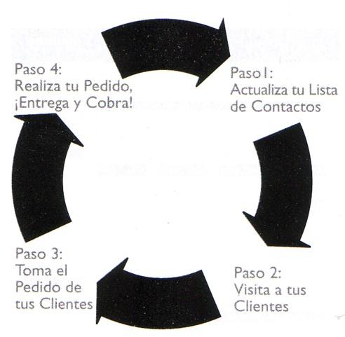 [ciclo_ventas.jpg]