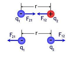 Grade 10 Blog - GHS: Electrostatics - 2