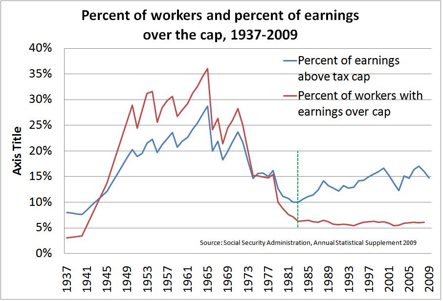 social security  taxation