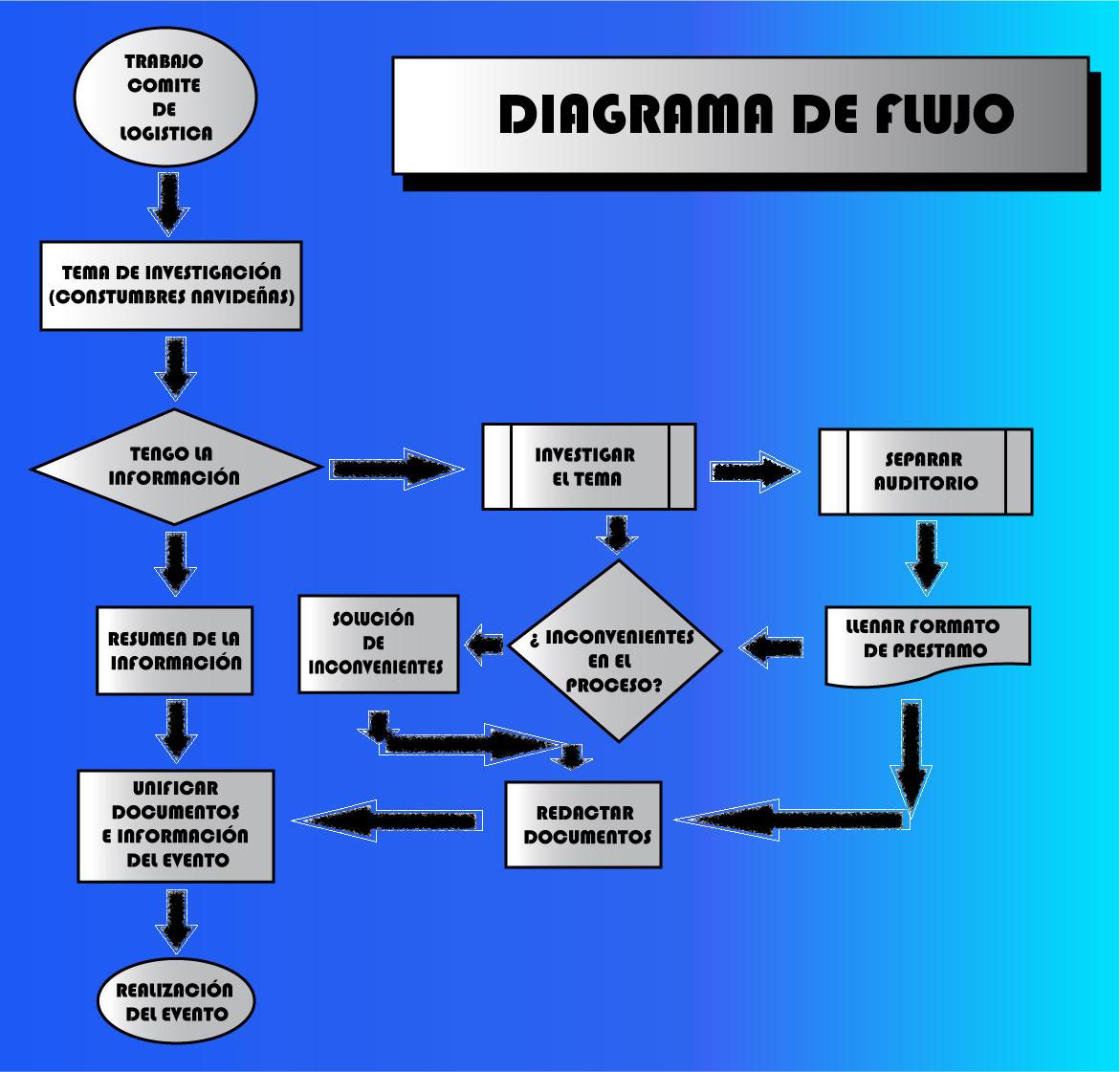Comite logistica diagrama de flujo martes 16 de noviembre de 2010 ccuart Choice Image