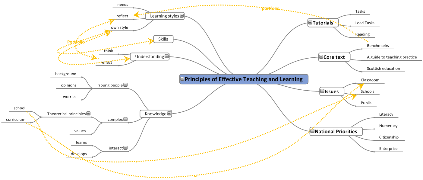 Essay effective learning teaching principles