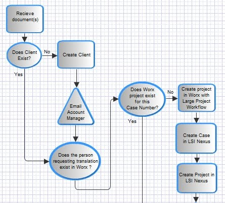 things i learned today how to create free flowcharts online - Build Flowchart Online