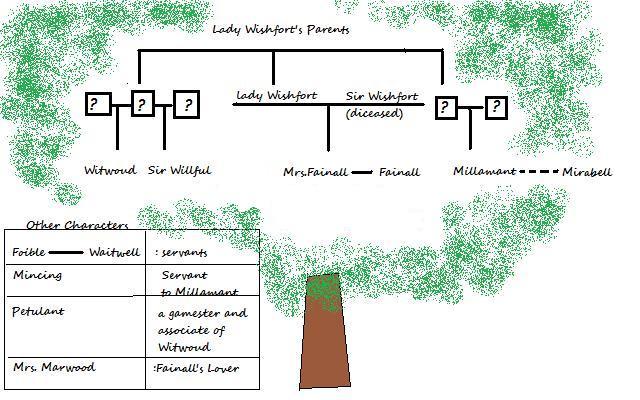 The Way of the World: Family Tree
