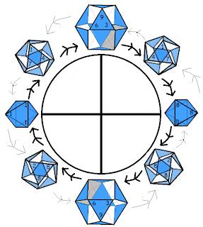 [Image: Rodin+Fibonacci+Jitterbug+Flow+Chart.png]