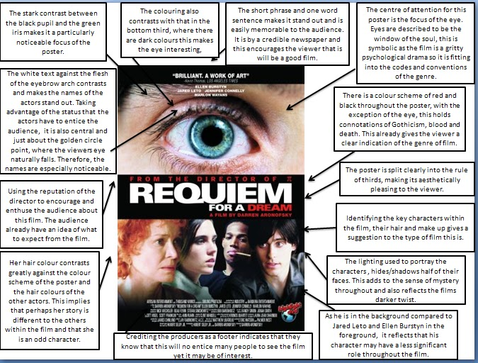 requiem for dream analysis Requiem for a dream is an uncompromised, relentless descent into hell with just one thing on its mind: drugs are really, really bad for you it's also the film that firmly established aronofsky as a primarily visual filmmaker.
