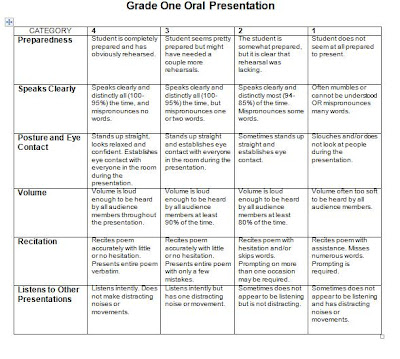 oral group presentations an Oral group presentations and peer evaluations the groups will on the day and in the order indicated below please consult the document to identify which groups you .