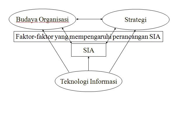 Search Results for 'Pengertian Sistem Informasi Akuntansi.html'