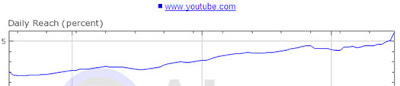Youtube traffic graph