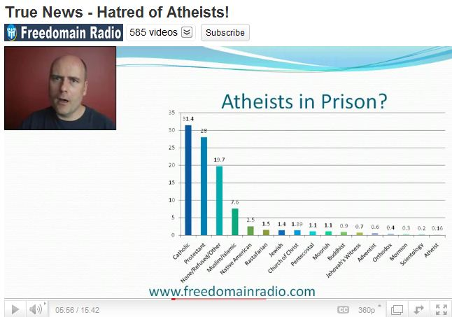 True News - Hatred of Atheists - Atheists in prison