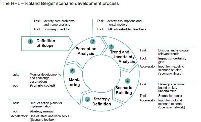 Workshop scenario based strategic planning