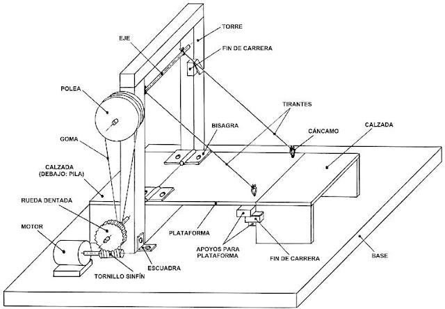 Tecnolog a 2 a o 467 maqueta puente levadizo for Mecanismos de estores caseros