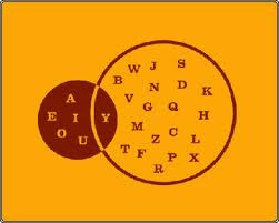 Venn diagram of English alphabet