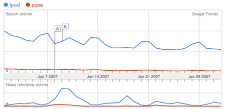Google Trends - iPod vs Zune