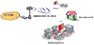 Aplikasi Wimax Untuk Akses Broadband