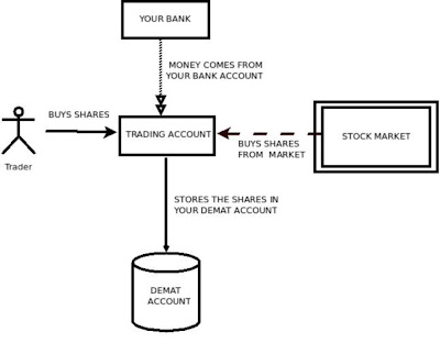 Understanding Demat and Trading account relationship